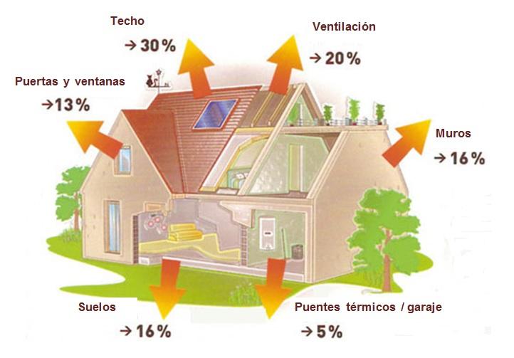 Aislamiento termico en viviendas pisos chalets en - Aislamiento termico para casas ...